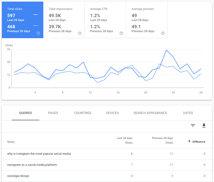 Screenshot of search query clicks in Google Search Console