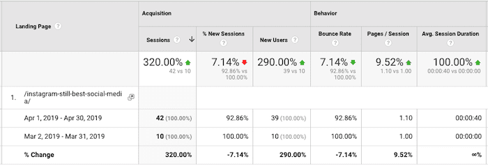 Increase in visitors from updated blog post